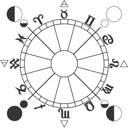 Terrestrial Zodiac